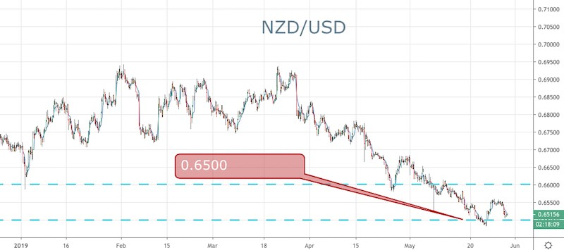 NZ Downgrades GDP in the Budget: NZD/USD - Forex News by FX Leaders