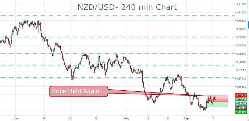 NZ/USD