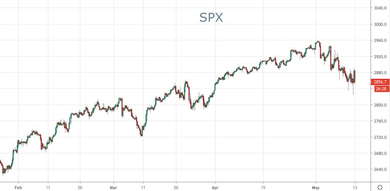 US Stocks Open Lower Despite Tariff Rally - Forex News by FX Leaders