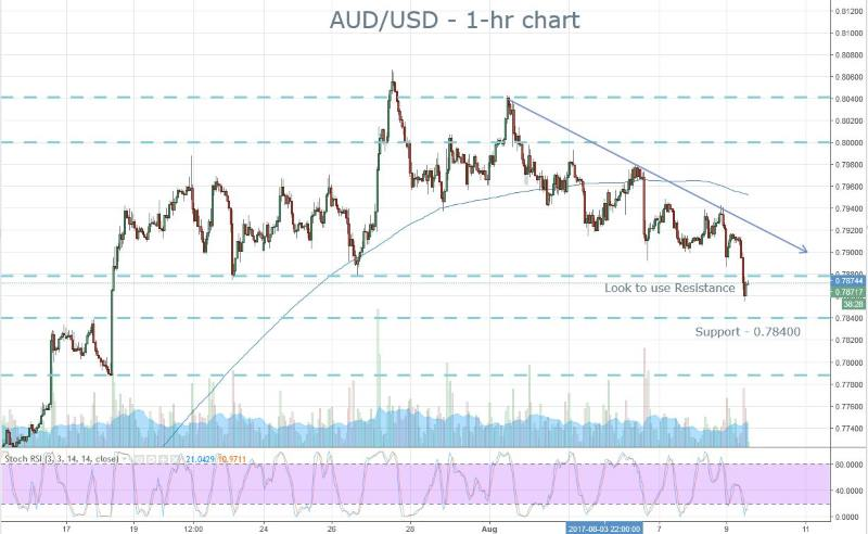 AUD Targeting Support