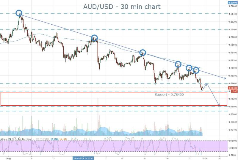 AUD Support