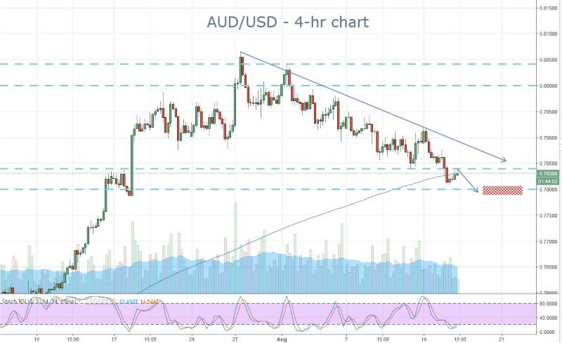 AUD Support Test