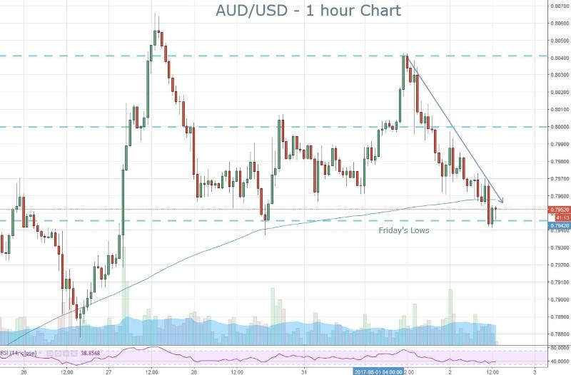 AUD Downtrend