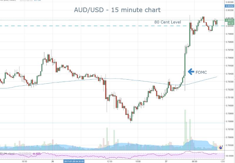 AUD Post FOMC Rally