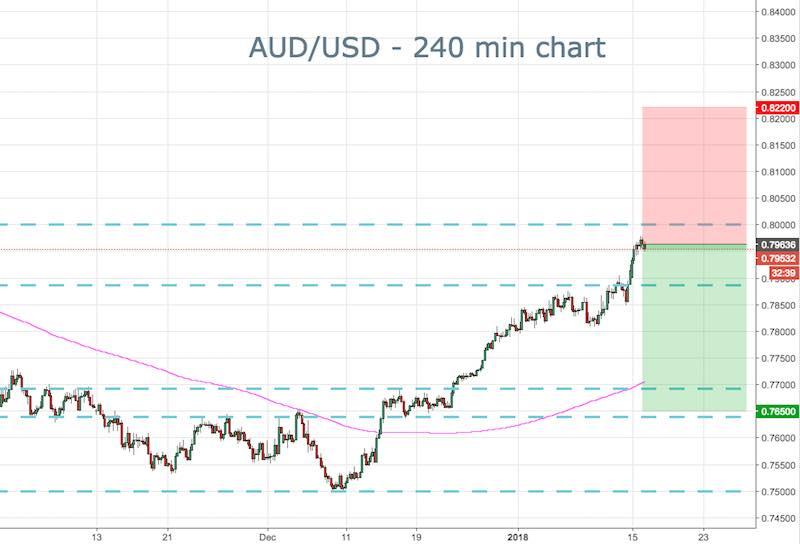 AUD/USD
