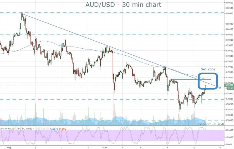 AUD Sell Zone