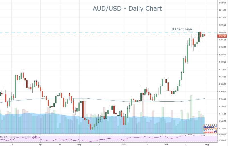 Aussie Under 80 cents