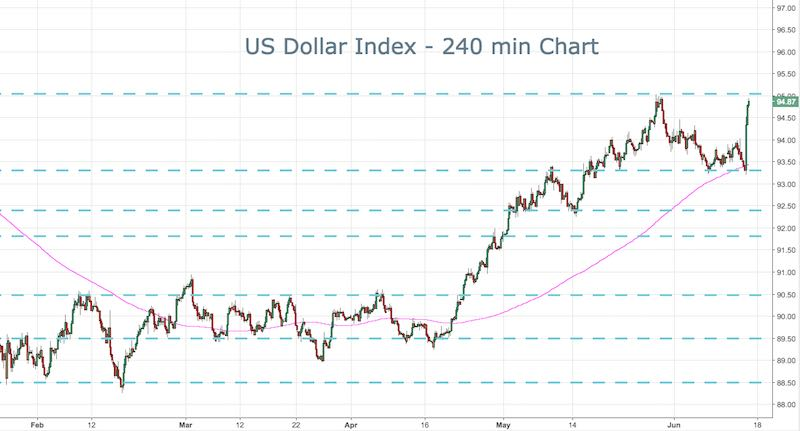 US Dollar Index (DXY)