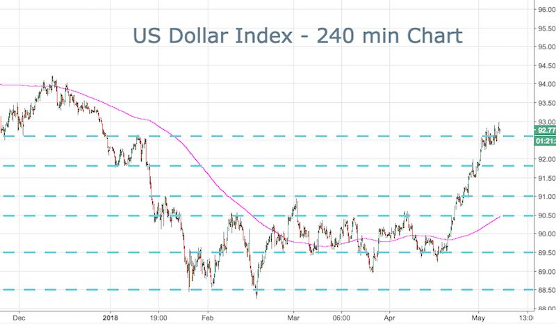 US Dollar Index (DXY)