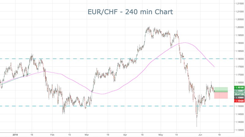 Euro climbs ahead of ECB meeting, Fed-driven…