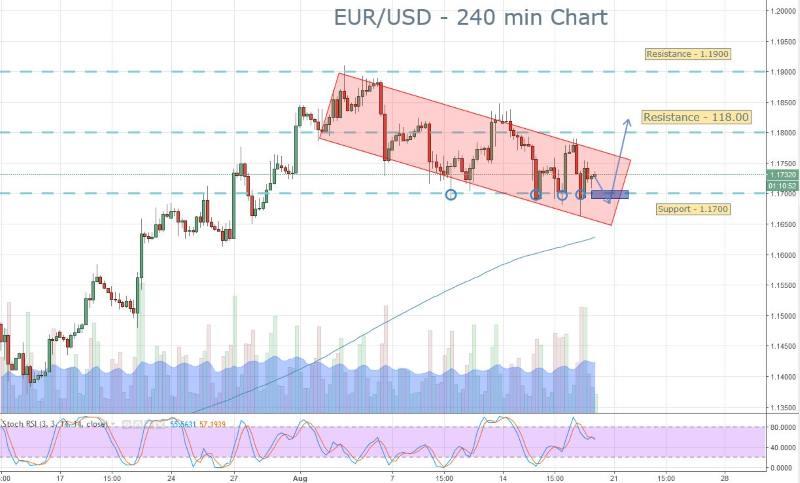 EURUSD Signal Brief