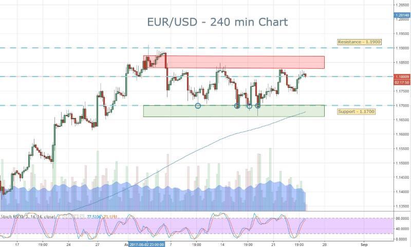 EURUSD Signals Brief