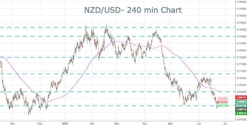 Nzd/usd forex signals