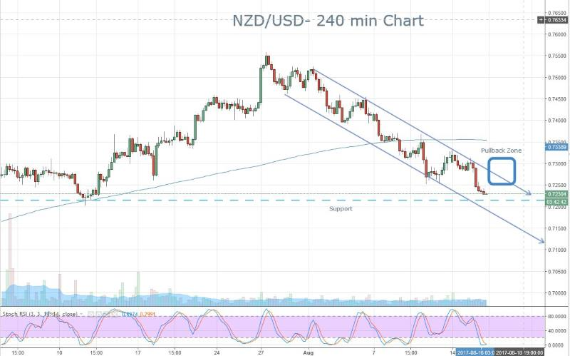 NZD Downtrend
