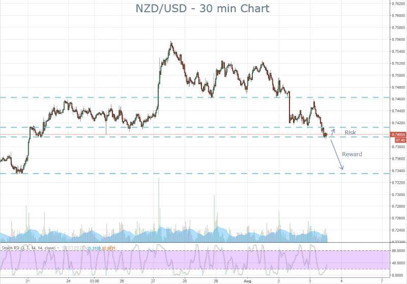 NZDUSD Risk Reward