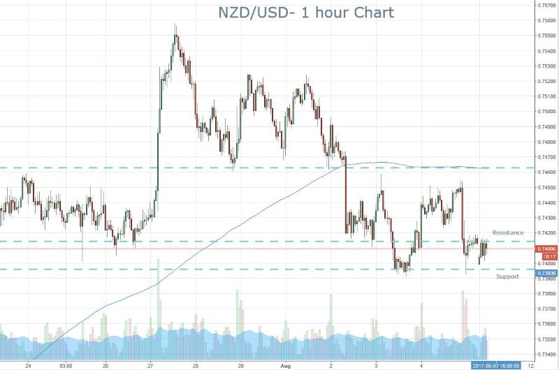 NZD Trading Range