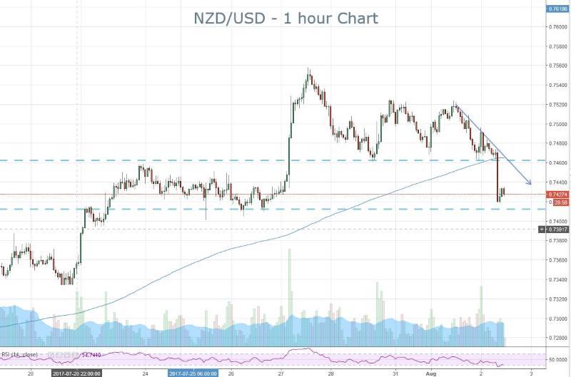 NZD USD jobs report