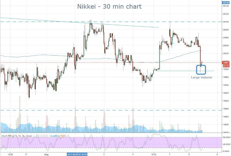 Nikkei Bottoming Out