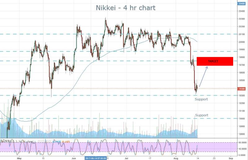 Nikkei Monday