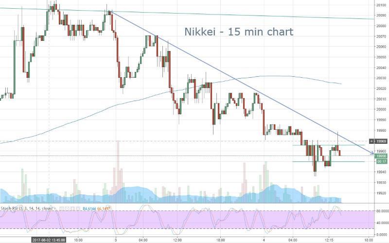 Nikkei Range Bound