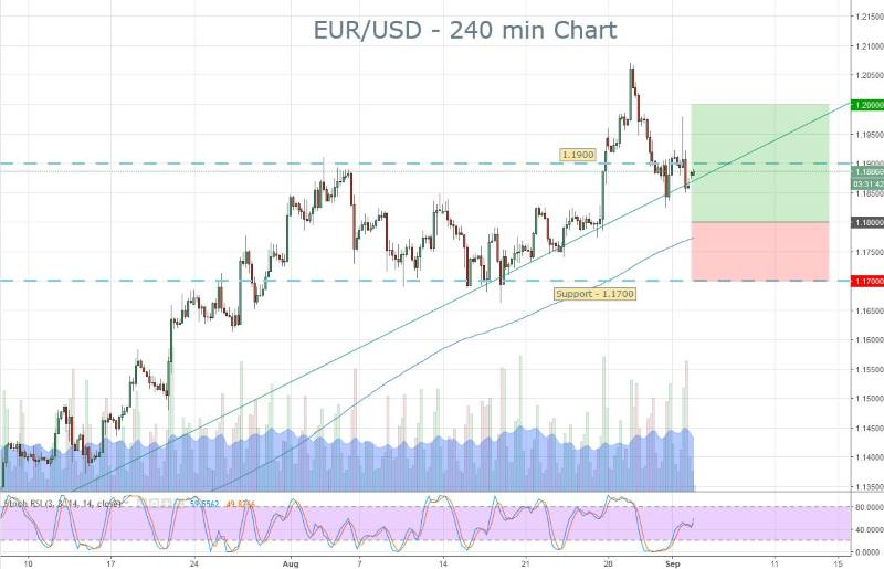 EURUSD Signals Brief