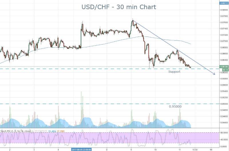USD CHF Supprt