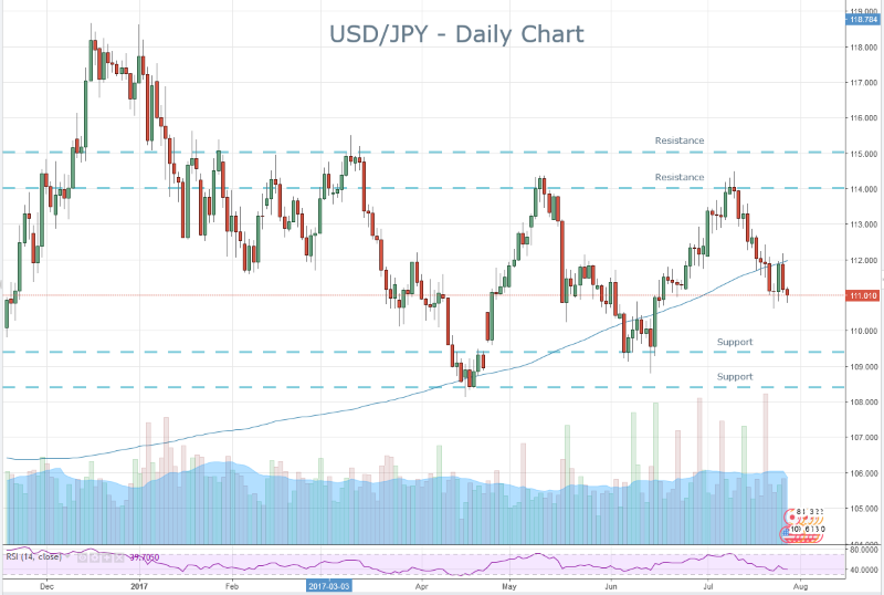 Yen Key Levels
