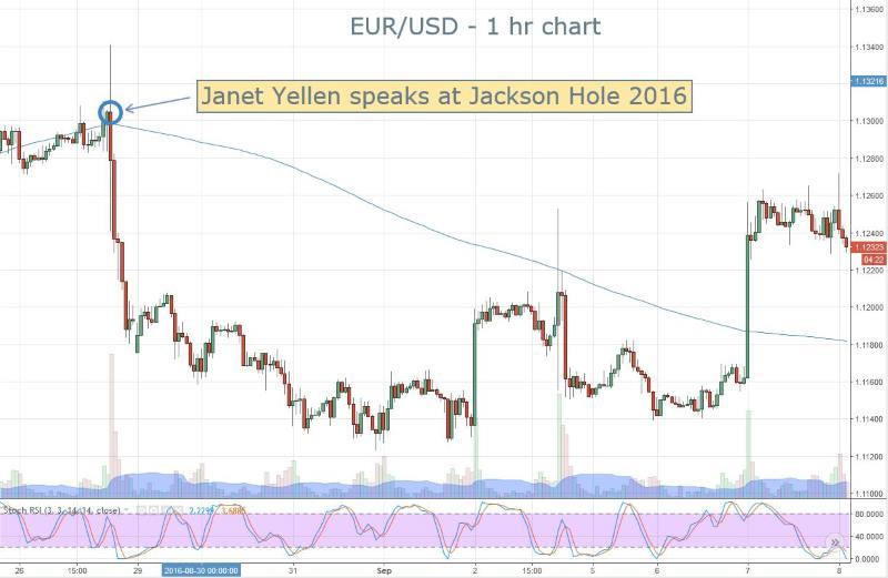 Yellen EURUSD Reaction 2016