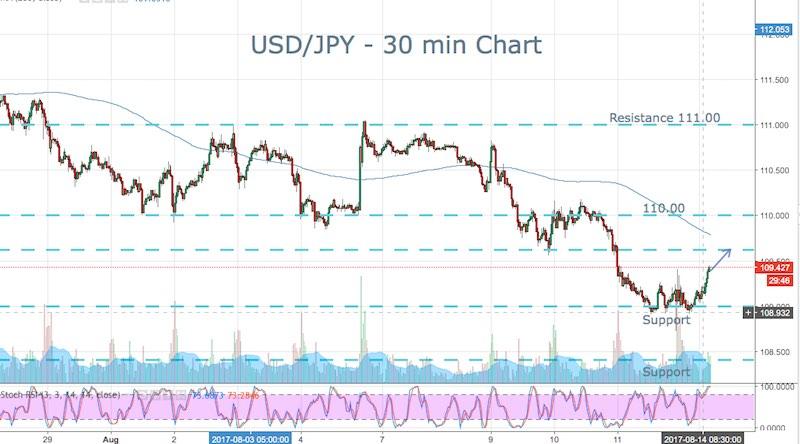 Yen Bounce Monday