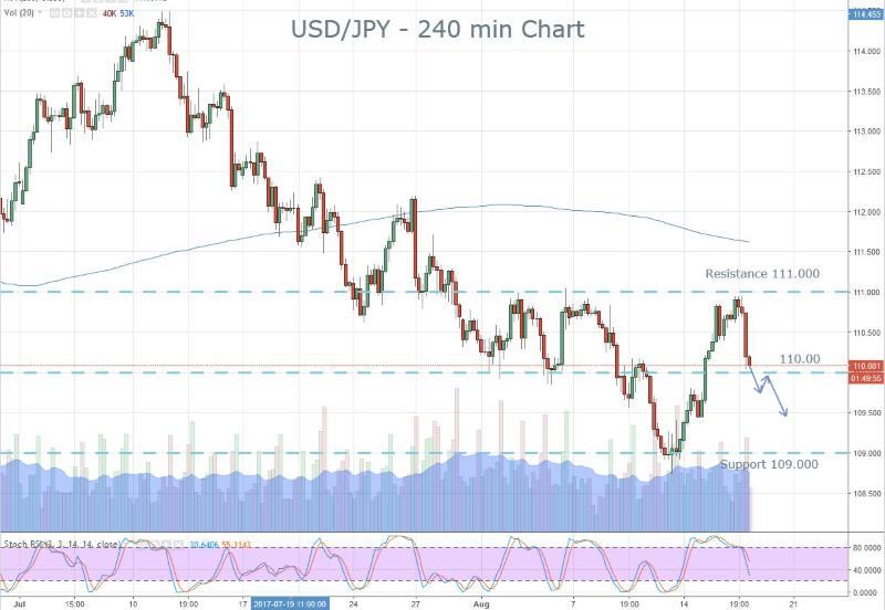Yen Thursday