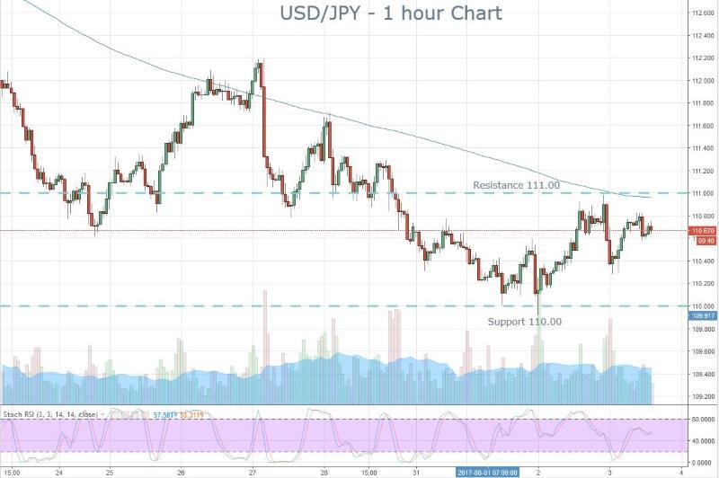 Yen Trading Range