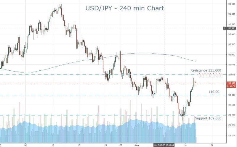 Yen Wednesday Trade
