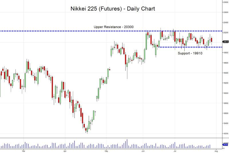 Nikkei Opening Range