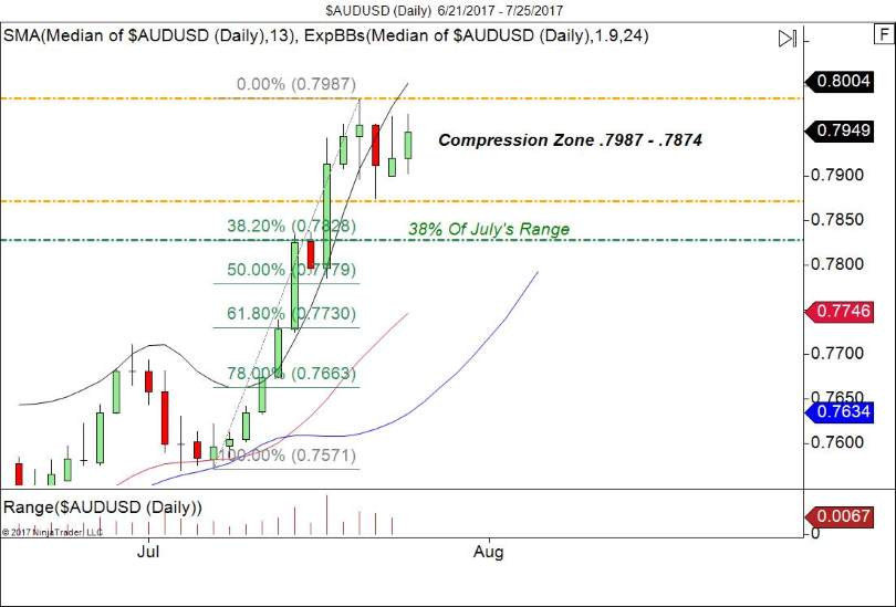 Daily Chart AUD/USD-Compression
