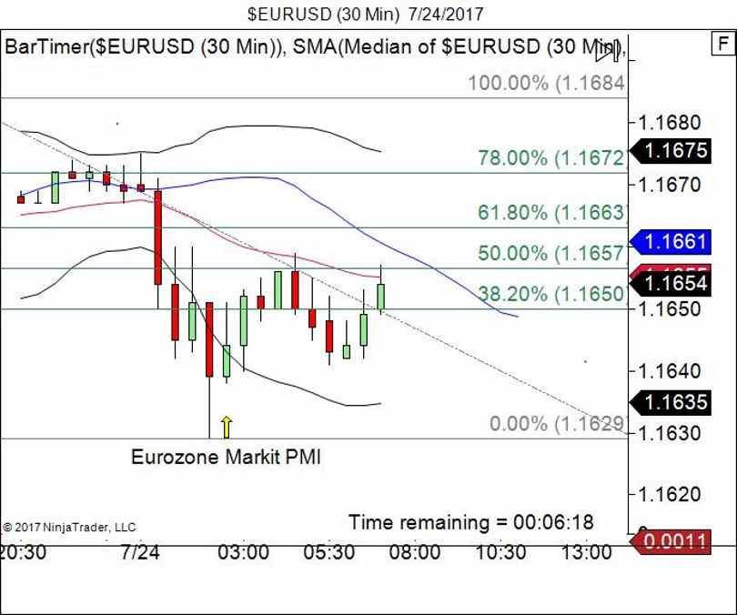 EUR/USD: Markit Data Release For The Eurozone