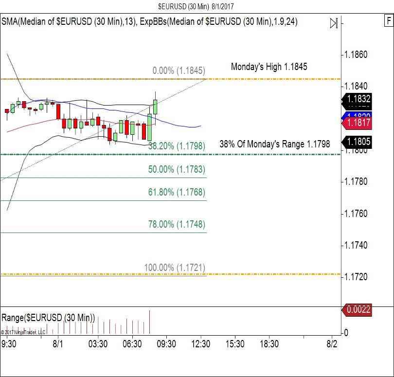 EUR/USD 30 Minute