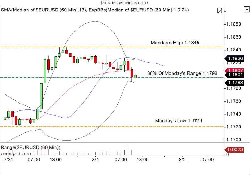 EUR/USD 60 Minute Bullish Entry