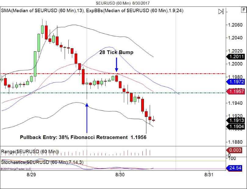 EUR/USD 60 Minute Chart