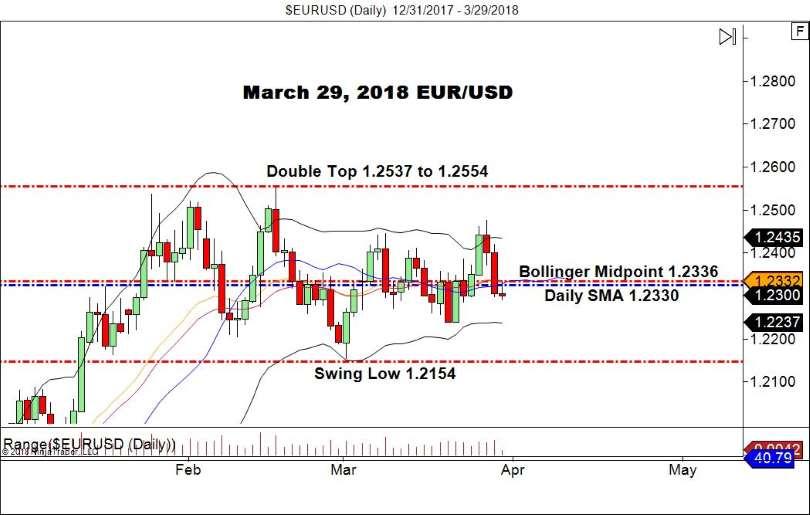 EUR?USD