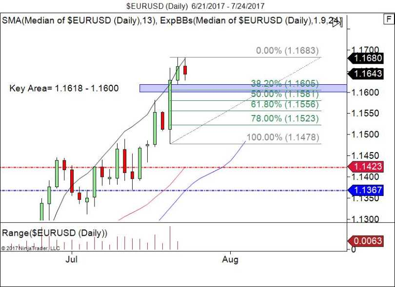 EUR/USD: Daily Uptrend, Key Support And Resistance Level