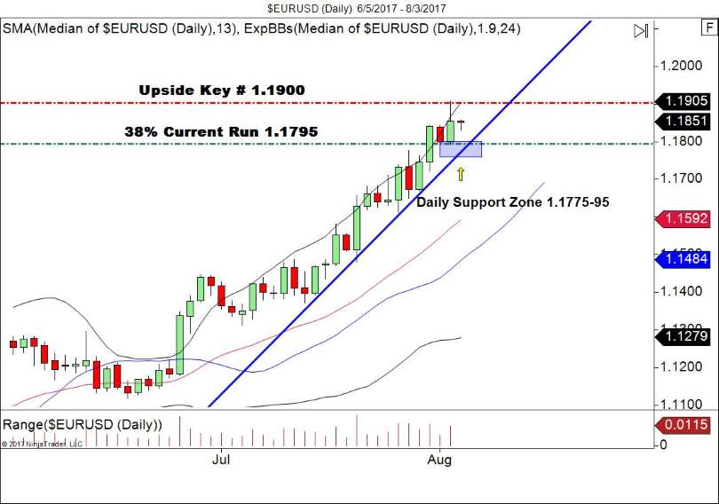 EUR/USD Daily Retracement Play
