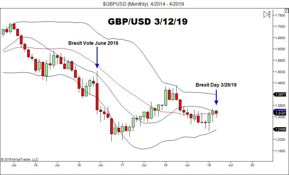 GBP/USD, Monthly Chart
