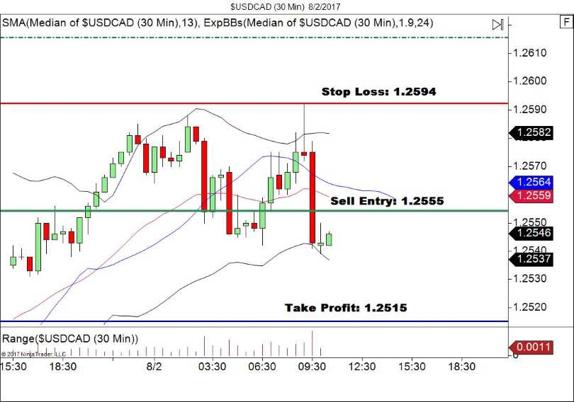 USD/CAD 30 minute entry