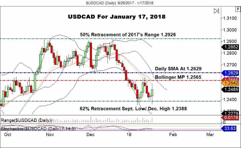 USD/CAD