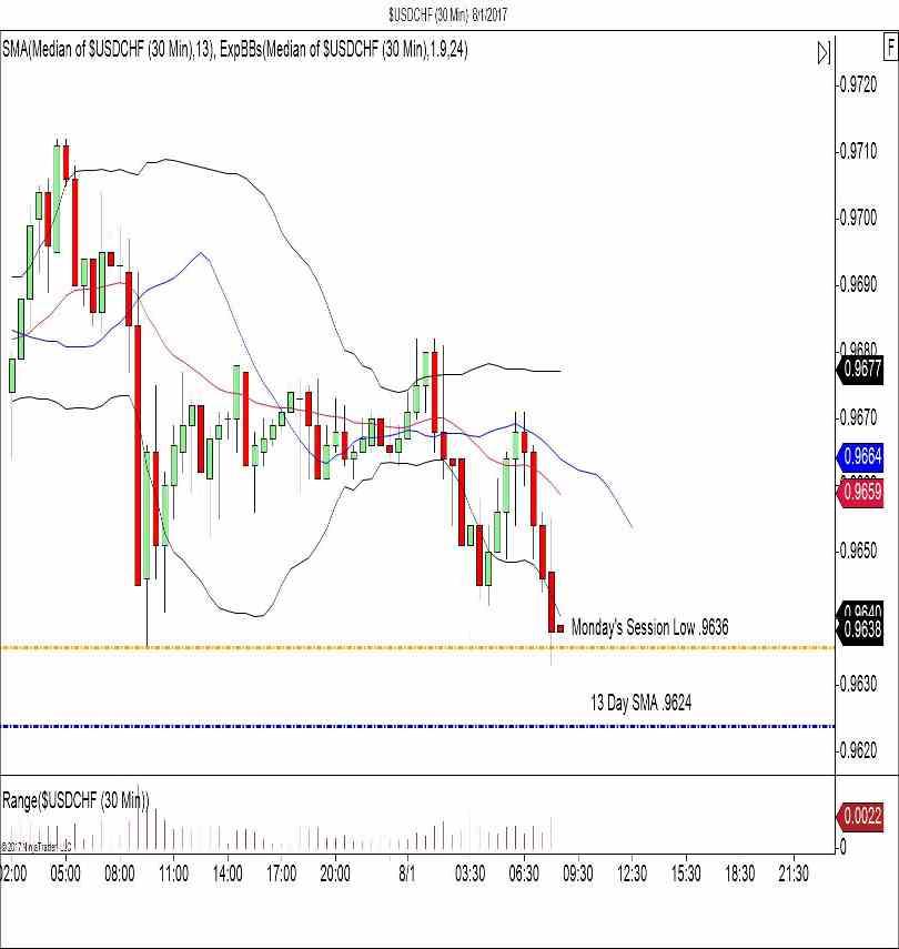 USD/CHF 30 Minute