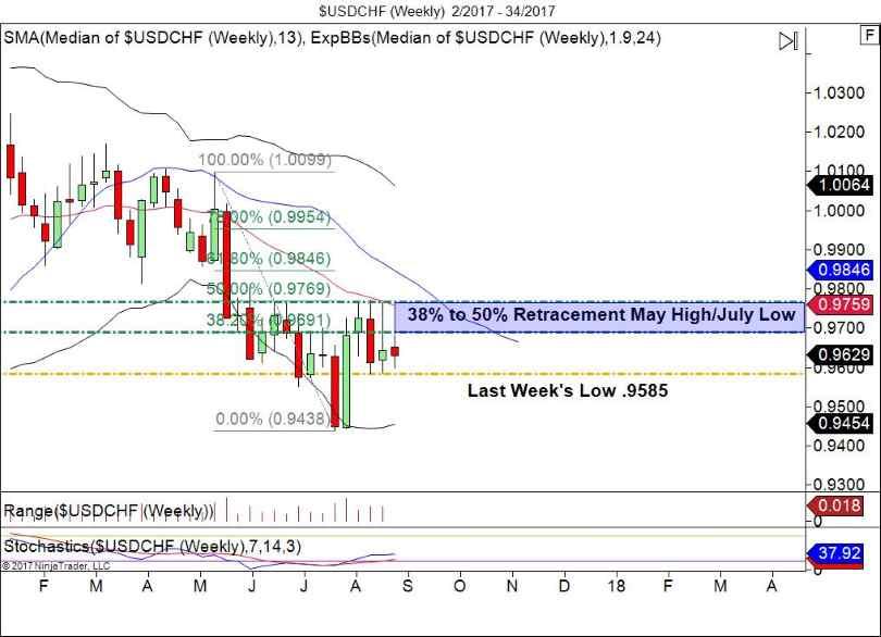 USD/CHF Weekly