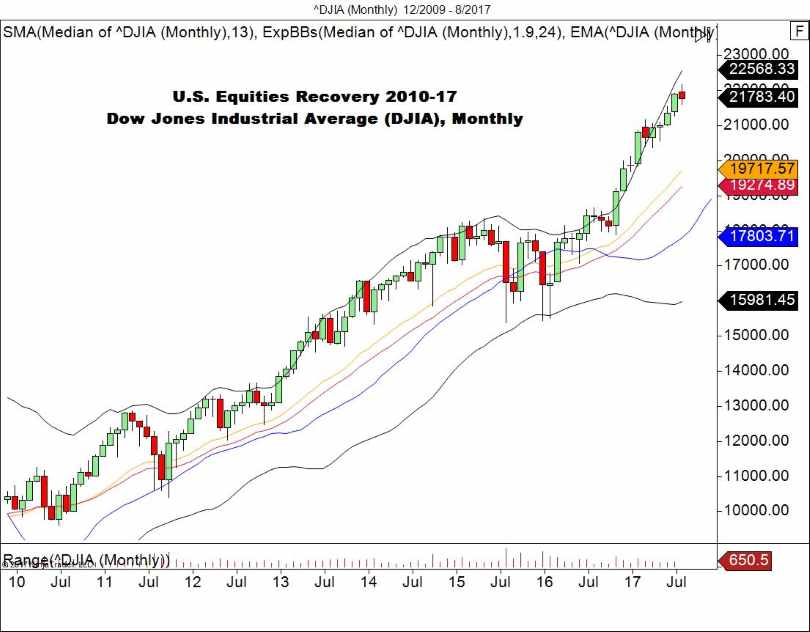DJIA Monthly