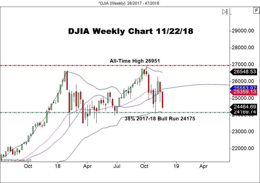 Dow Jones Industrial Average (DJIA), Daily Chart
