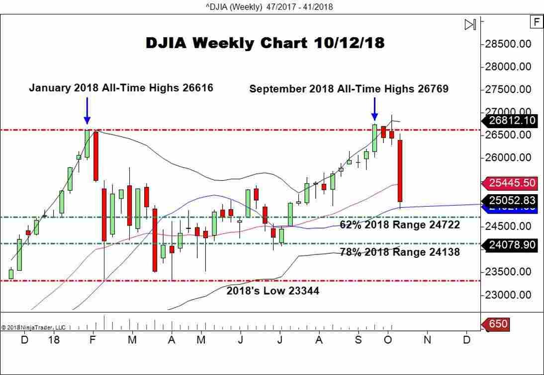 DJIA, Weekly Chart