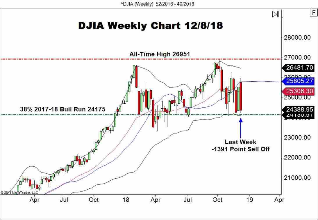 Dow Jones Industrial Average (DJIA), Weekly Chart